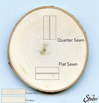 Quarter Vs Flat